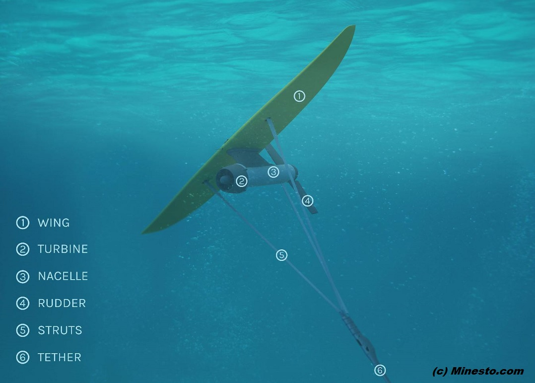KITES UNDER SEA : MINESTO PETIT-DIEULOIS